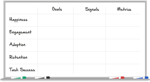 Whiteboard version of HEART chart with happiness, engagement, adoption, retention, and task success in the first column, and goals, signals, and metrics forming the horizontal axis.