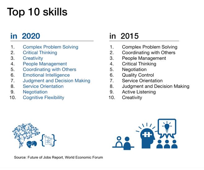 Le top 10 des compétences - weforum.org