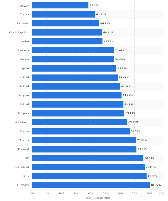 Average cost-to-income ratios for banks in selected European countries as of May 2017