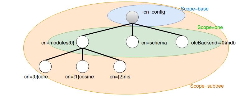 Extrait du DIT cn=config avec des zones de couleur pour indiquer l'étendu de la recherche si scope a pour valeur