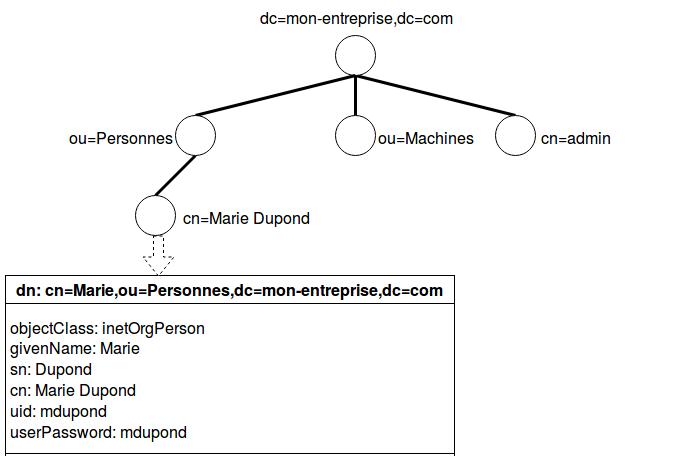 Schéma de la structure du DIT à créer. Une racine