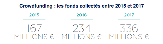 Fonds collectés en financement participatif