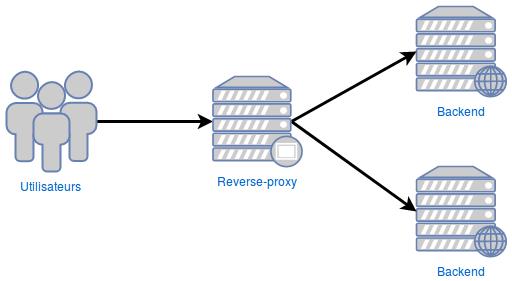 Schéma de fonctionnement d'un reverse-proxy