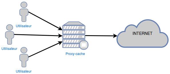 Schéma de fonctionnement d'un proxy-cache où on voit que les utilisateurs passent par le proxy-cache pour accéder à Internet.