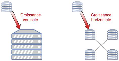 2 schémas montrant 2 stragégies de croissance : la croissance verticale ou un serveur est remplacé par un serveur plus gros. La croissance horizontale ou un serveur est remplacé par 4 serveurs de même taille en réseau.