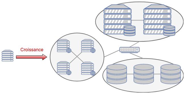 Schéma montrant une croissance mélant plusieurs stratégies : répartition des composants sur plusieurs machines, plusieurs machines pour chaque type de composant, certaines machines plus puissantes