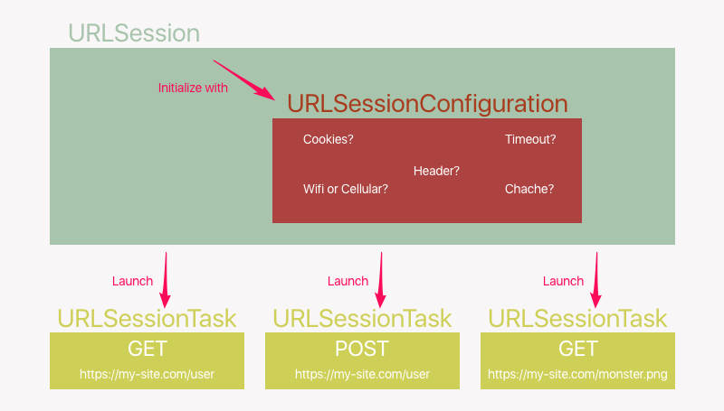 URLSession objects