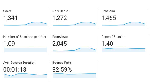 Screenshot of Google Analytics showing display with Users, session, page views, bounce rate, etc.