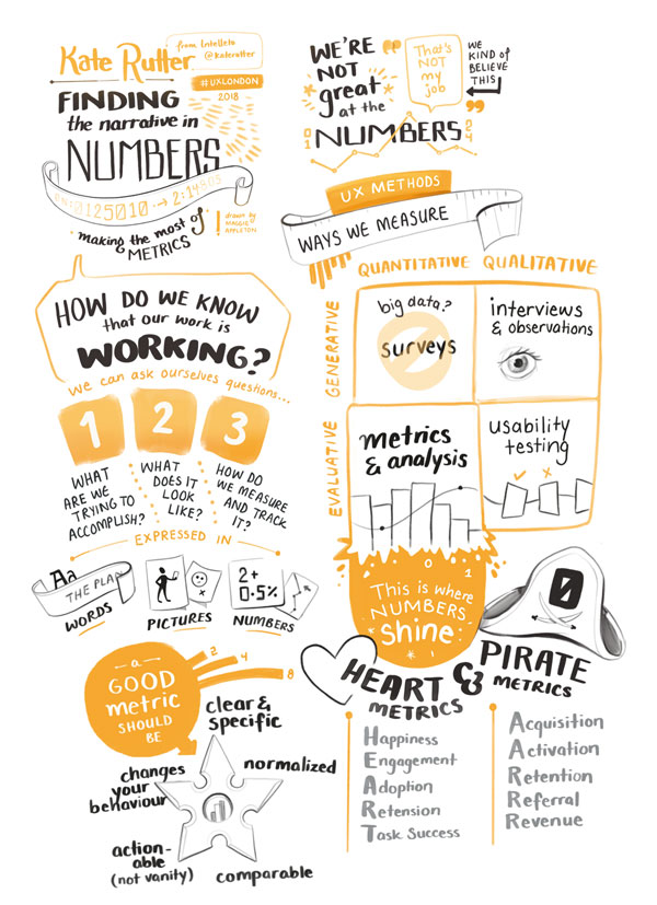 Sketchnotes of UX London talk about metrics and numbers.
