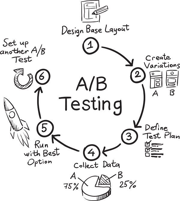 Cycle of A/B testing to demonstrate it's iterative and ongoing.