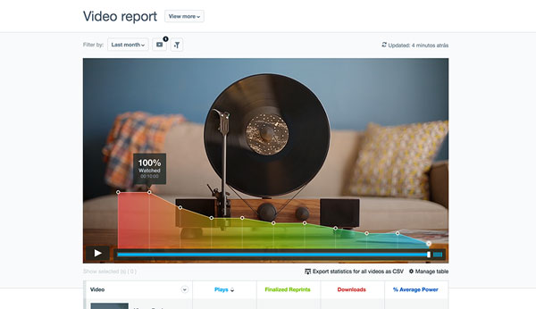 Screenshot of Vimeo video screen with graph that changes color as more viewers drop off. The graph is on top of the video.