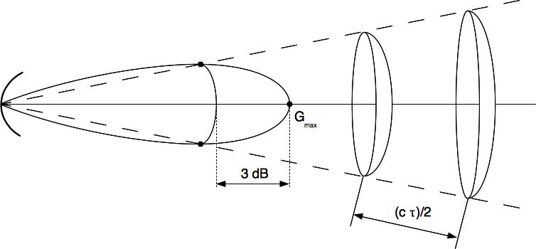 Définition du volume de confusion du radar impulsionnel