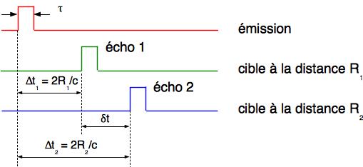 Diagramme temporel de signaux de retour pour 2 cibles