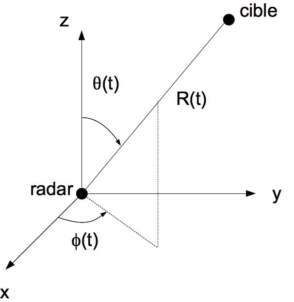 Positionnement de la cible radar