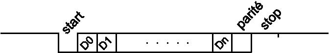 Constitution d'une trame UART. Par Pierre Merriaux — Travail personnel, CC BY 2.5, https://commons.wikimedia.org/w/index.php?curid=1728957
