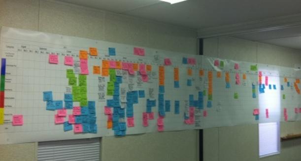 Planning projet en post-it