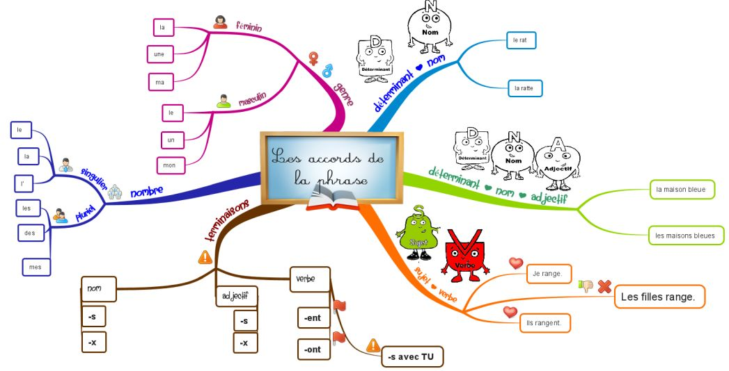 Carte Heuristique En Ligne.Structurez Vos Idees Avec Une Carte Mentale Mindmapping