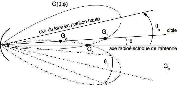 Description de l'antenne en rotation (