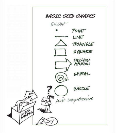 Illustration de l'alphabet visuel