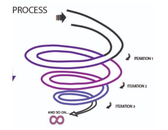 Spirale itérative