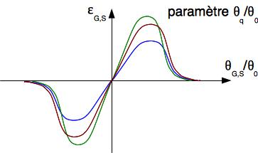 Courbes de paramétrage pour les signaux de correction