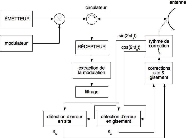 Synoptique d'un système radar de poursuite angulaire par