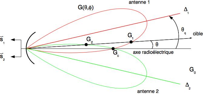 Description des antennes pour le monopulse d'amplitude