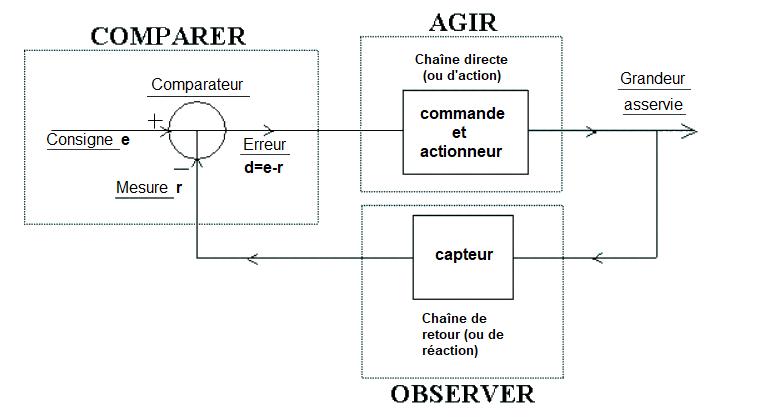 La boucle d'asservissement générale si possible enlever le fond bleu. Source : http://michel.lebeau.pagesperso-orange.fr/