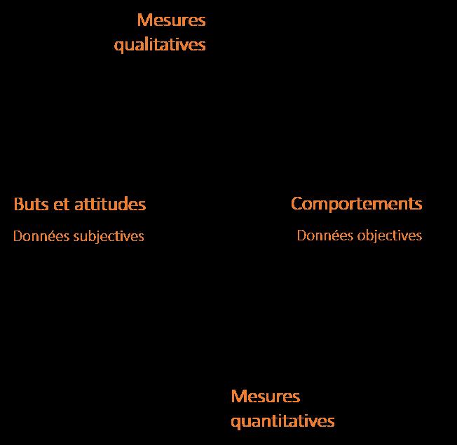 Représentation des méthodes de recherche selon Steve Mulder