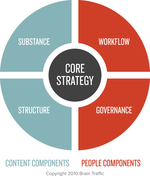 Circle with 4 quadrants to represent the need for substance and structure (on the left, content side) and workflow and governance (on the right, people side). Content strategy is in the middle of this diagram.