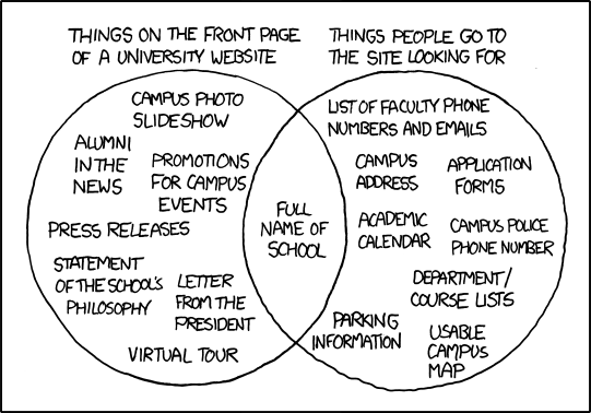 Venn diagram where the only thing that overlaps between what universities share on their website vs. the information people are searching for one the same site is the name of the school.