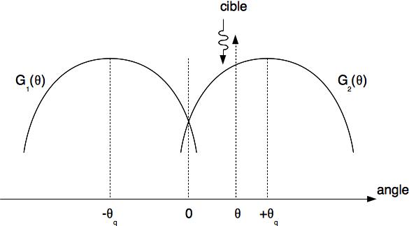 Situation de réception du signal provenant d'une cible située dans une direction \theta.
