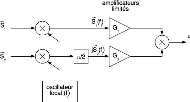Principe du traitement de monopulse d'angle