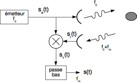 Structure de principe du radar à ondes continues