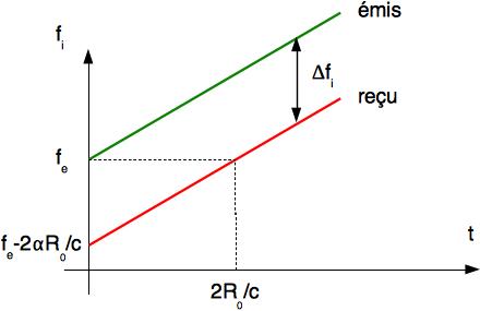 Évolution de la loi de fréquence instantanée (loi Doppler)