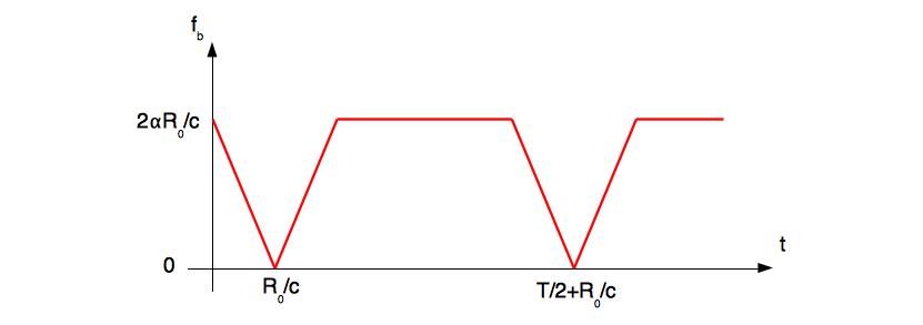 Description de la fréquence de battement