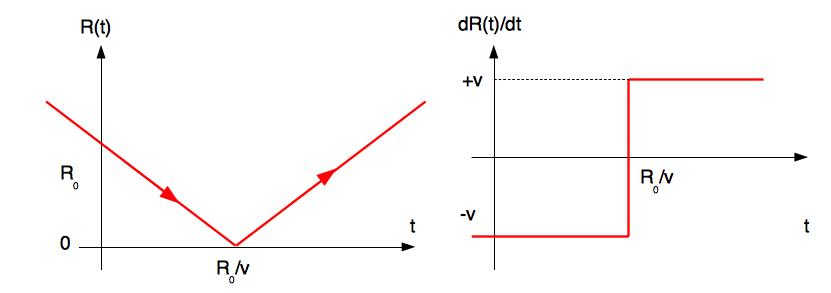 Évolutions temporelles de la distance et de la dérivée