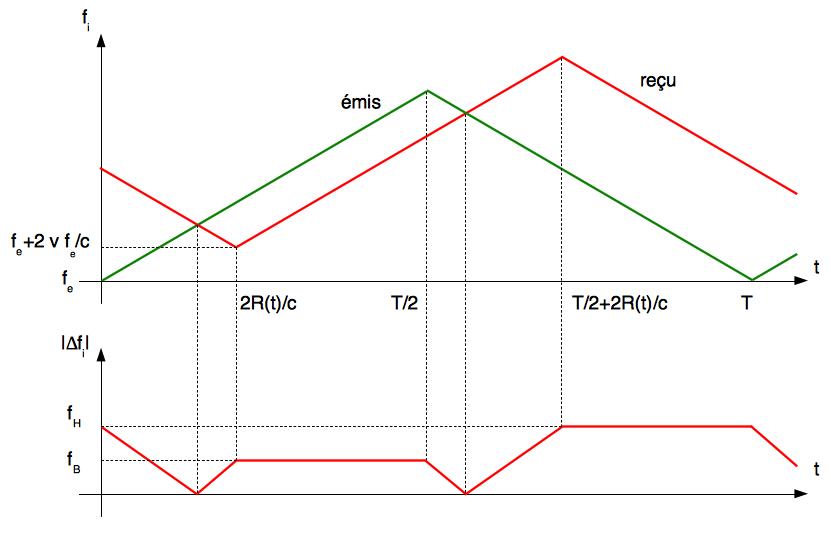 Évolution de la fréquence Doppler instantanée (émise et reçue) ainsi que la fréquence de battement (cas du rapprochement)