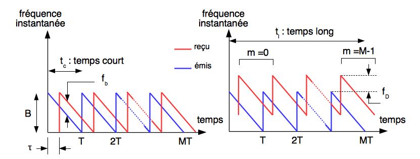Évolution des fréquences instantanées (émises et reçues) avec f_D nulle ou non.