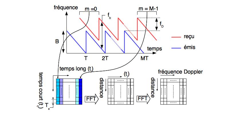 Obtention d'une carte distance-fréquence Doppler sur M modulations