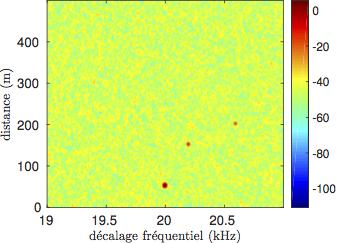 Exemple de détection de 3 cibles avec des distances de [50; 20; 200] m et avec des fréquences Doppler respectives de [20; 20,2; 20,6] kHz