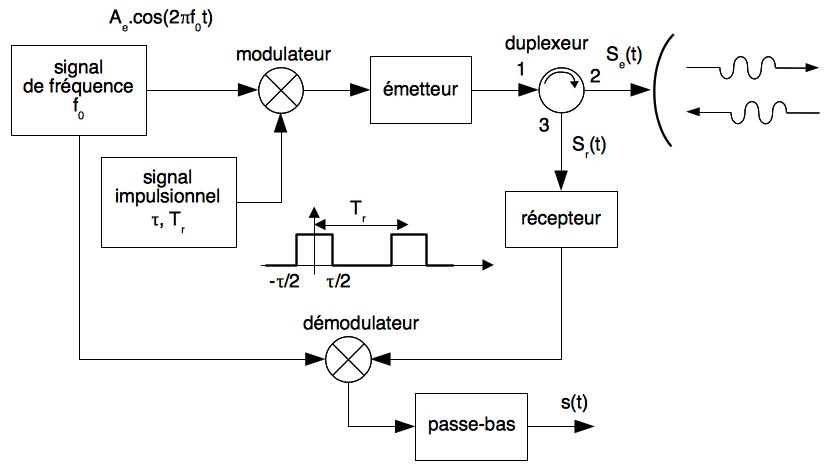Principe du radar pulse-doppler