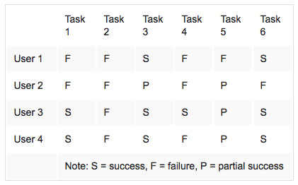 A chart with 4 users and six tasks, which were defined with S= success, P= partial success, and F=failure