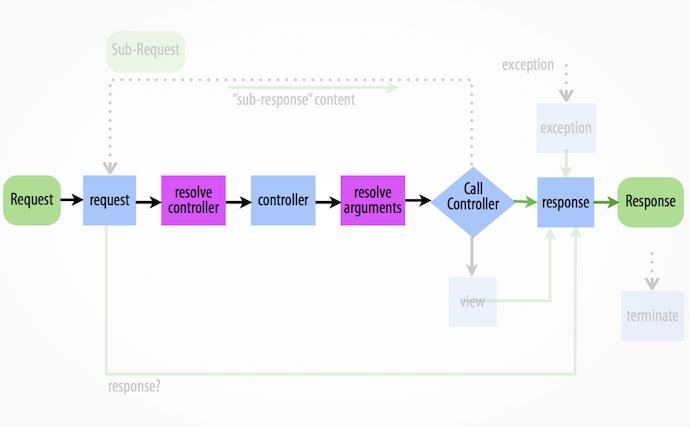 Schéma présentant le cycle de vie d'une application Symfony, et comment on peut l'altérer avec les événements natifs
