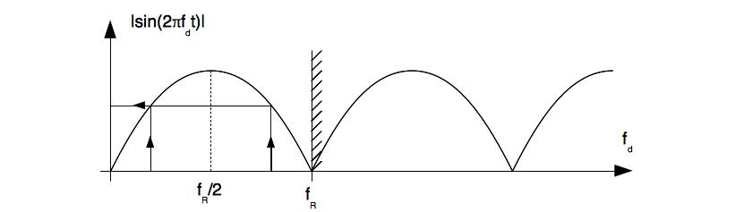 Diagramme pour l'ambiguïté de la fréquence Doppler