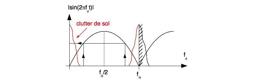 Effet du clutter de sol sur le diagramme d'ambiguïté Doppler