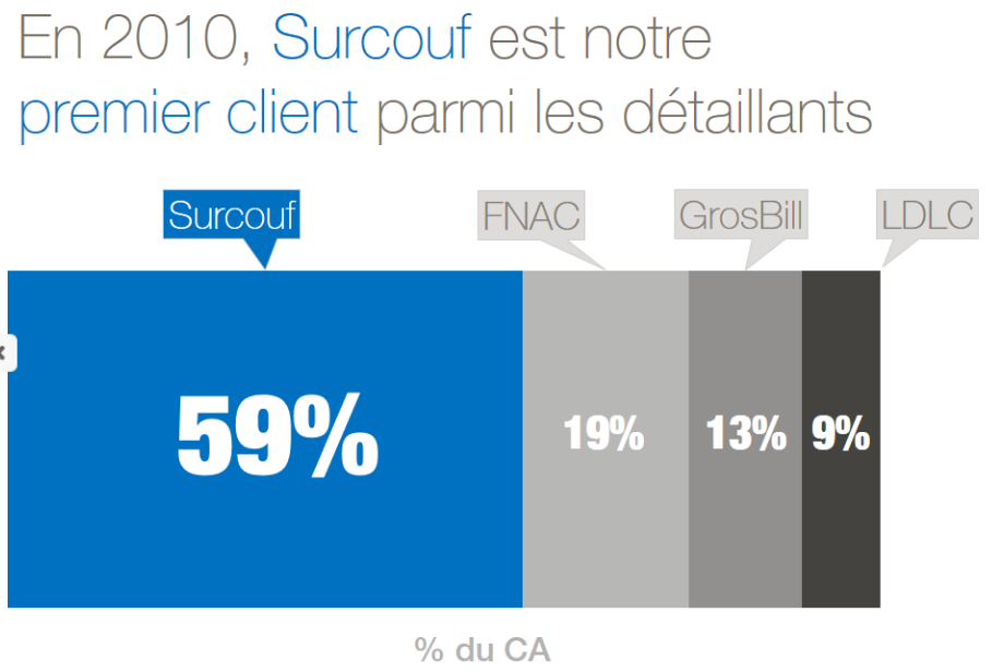 59% du CA provient de Surcouf