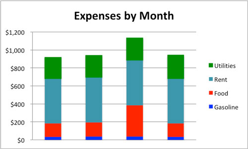 Stacked bar graph of expenses.