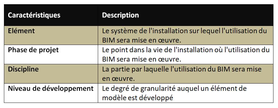 Les caractéristiques de l'Usage BIM