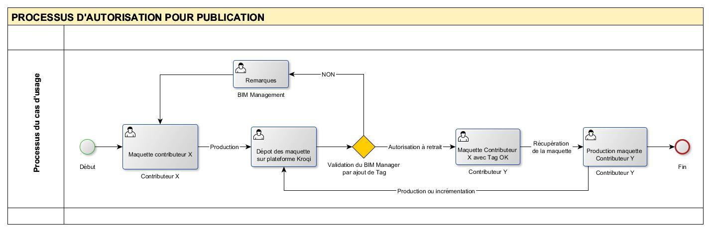 Exemple de process BPMN